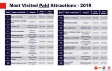 VisitEngland Annual Attractions Survey shows highest growth in visits for gardens