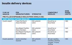 Insulin Delivery Devices