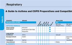 Table: Asthma and COPD Preparations and Compatible Devices