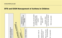 Management of Asthma in Children (BTS/SIGN Guideline)