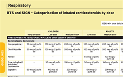 Management of Asthma - Inhaled Corticosteroid Doses (BTS/SIGN Guideline)
