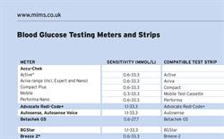 Blood Glucose Testing Strips and Meters