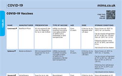Table: COVID-19 Vaccines