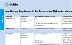 Table: DMARDs, a Guide to Monitoring Requirements