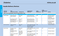 Table: Insulin Delivery Devices