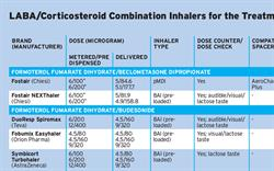 Table: LABA/Corticosteroid Combination Inhalers for the Treatment of Asthma
