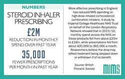 Infographic: Improved steroid inhaler prescribing sees £2 million reduction in monthly spend