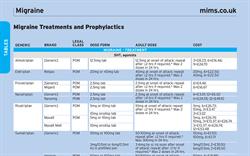 Table: Migraine Treatments and Prophylactics