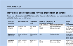 Table: Novel Oral Anticoagulants for the Prevention of Stroke