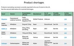 Drug shortages - live tracker