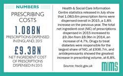 Infographic: One billion prescription items dispensed in 2015