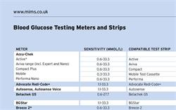 Table: Blood Glucose Testing Strips and Meters