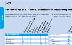 Table: Ophthalmic Preparations, Preservatives and Potential Sensitisers as Ingredients