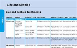Table: Lice and Scabies Treatments