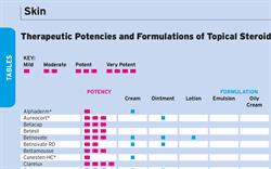 Table: Topical Steroids, Comparison of Potencies and Formulations