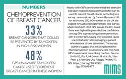 Infographic: Breast cancer prevention drug underused in primary care