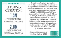 Infographic: Smoking cessation prescriptions fall 35% in 10 years