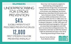 Infographic: Underprescribing widespread among patients at risk of stroke