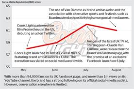 Brand Barometer: Social media performance of Coors Light