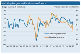 Marketing budgets fall at fastest rate since 2009 as brands feel economic chill