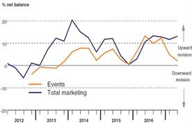Bellwether: Event budgets continue to grow