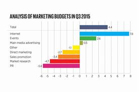 Marketing budgets slow in third quarter