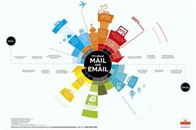 Royal Mail: infographic illustrates how email interacts with mail