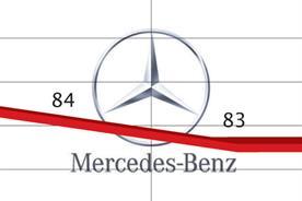 Social Tracker: Mercedes-Benz