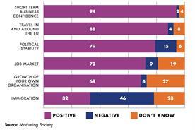 Marketing Society survey reveals anti-Brexit sentiment