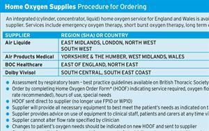 Oxygen Concentrators: Procedure for Prescribing