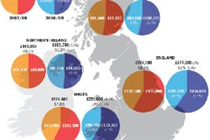 UK breakdown of GP partner pay shows profits fall as expenses rise