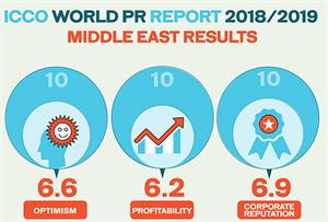 Middle East PR market outlook: 'Irrepressible optimism tempered by talent headache'