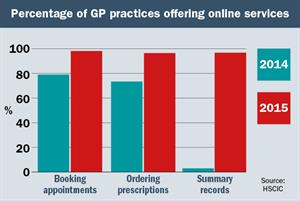 GPs exceed NHS targets for online record access