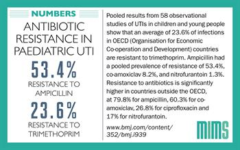 Infographic: High levels of antibiotic resistance in paediatric urinary infections