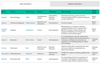 Stay abreast of updated drug indications with a new MIMS tool