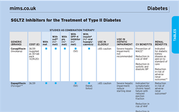 SGLT2 inhibitors summarised in new MIMS table