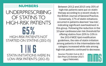 Infographic: Statins not prescribed in two thirds of high-risk patients