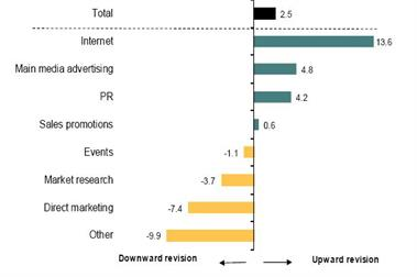 Marketers' confidence drops to six-year low as budget growth slows