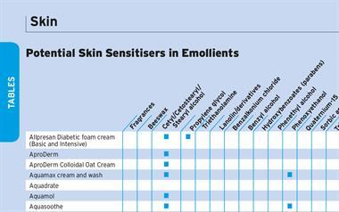 Table: Emollients, Potential Skin Sensitisers as Ingredients