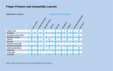 Table: Finger Prickers and Compatible Lancets