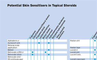 Table: Topical Steroids, Potential Skin Sensitisers as Ingredients