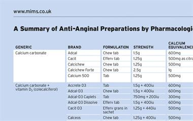 Table: Anti-Anginal Preparations, Summary by Pharmacological Class