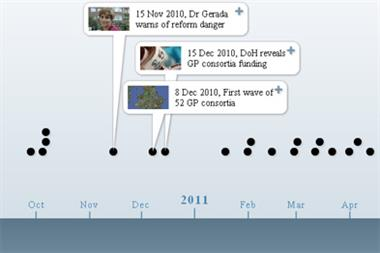NHS reforms: Interactive Health Bill timeline
