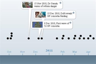NHS reforms: Interactive Health Bill timeline