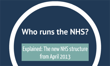 Who runs the new NHS? A quick interactive guide to the reforms from April 2013