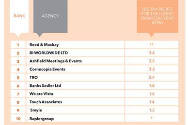 Top 10 agencies by profit