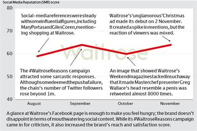 Brand Barometer: Social media performance of Waitrose