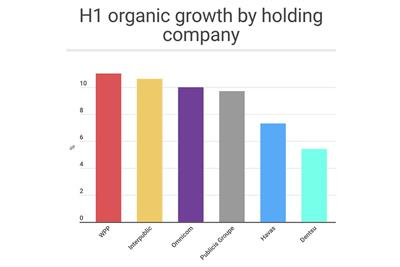 Global agency groups H1 report card: Double-digit growth for WPP, IPG and Omnicom