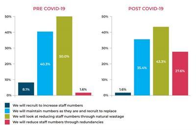 More than quarter of agencies planning redundancies, research shows