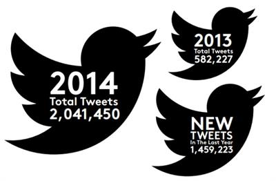 Burberry, Coca-Cola and M&S are top tweeters as FTSE 100 embraces social